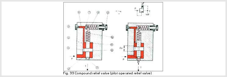 Compound Relief Valve Pilot Operated Relief Valve