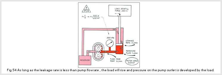 Pumping Theory